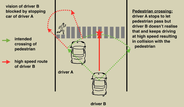 Possibilities of a traffic accident